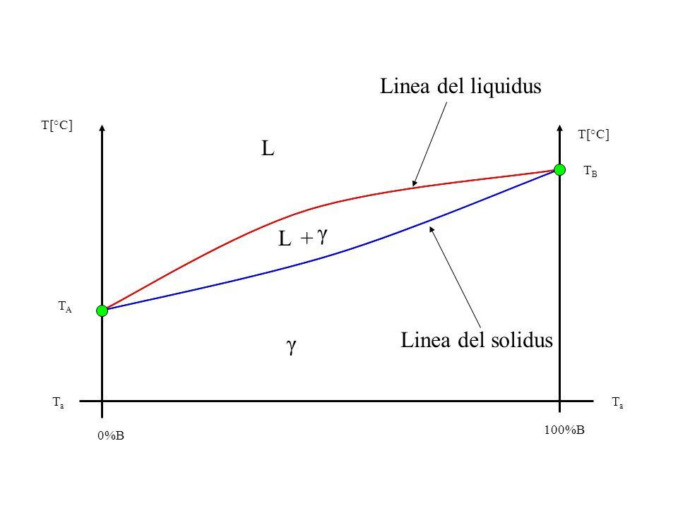 Linea del liquidus L γ L + γ Linea del solidus T[°C] T[°C] TB TA Ta Ta